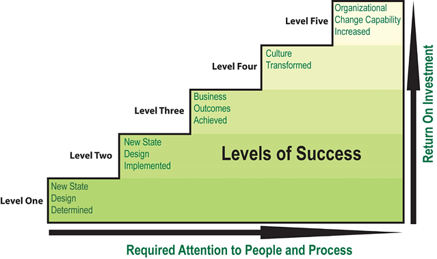 how to achieve success in an organization
