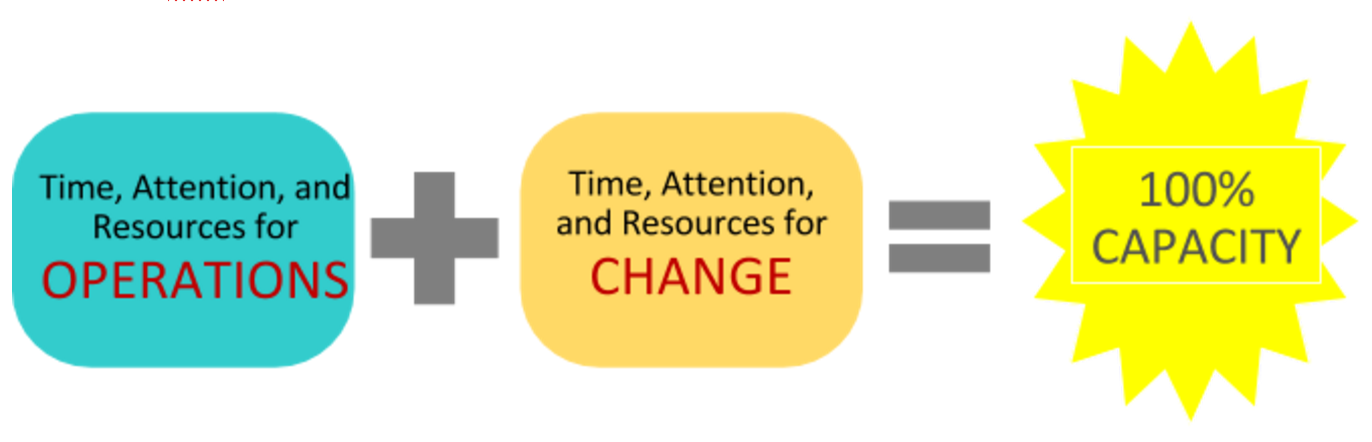 Capacity for change and operations