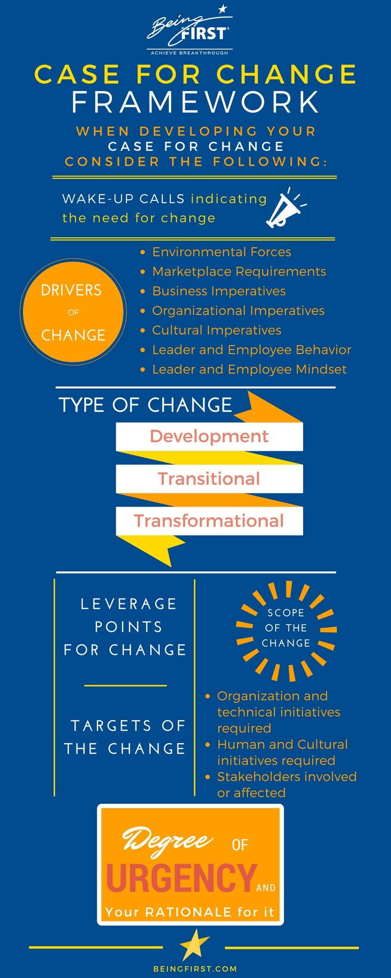 Tying your Organizational Case for Change to your Business Strategy Sets You Up for Success